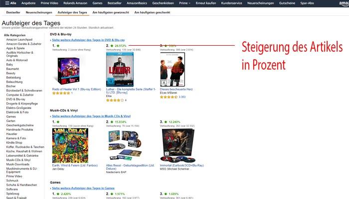 Amazon Preisfehler finden
